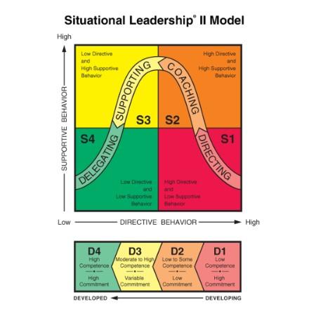 SLII - הגישה המצבית לניהול אנשים וצוותים
